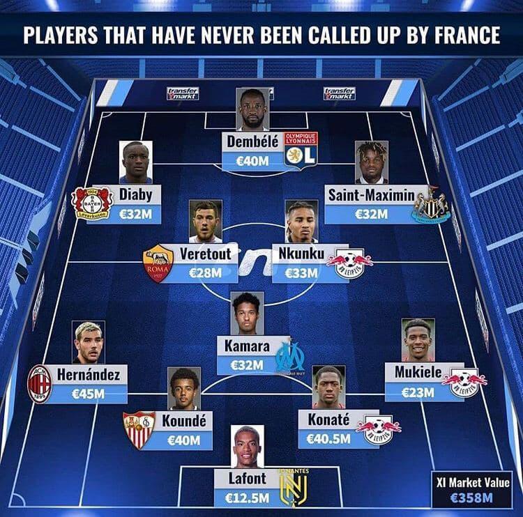 ترانسفرمارکت تیم منتخب بازیکنان فرانسوی بدون بازی ملی را منتشر کرد